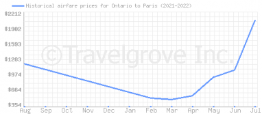 Price overview for flights from Ontario to Paris