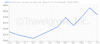 Price overview for flights from Ontario to Pittsburgh