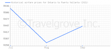 Price overview for flights from Ontario to Puerto Vallarta