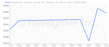 Price overview for flights from Ontario to Saint Louis