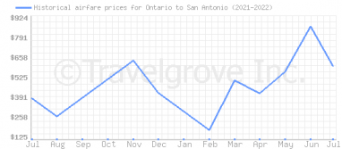 Price overview for flights from Ontario to San Antonio
