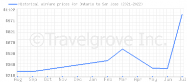 Price overview for flights from Ontario to San Jose