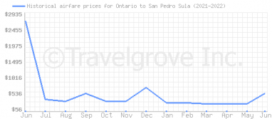 Price overview for flights from Ontario to San Pedro Sula