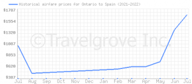 Price overview for flights from Ontario to Spain