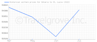 Price overview for flights from Ontario to St. Lucia