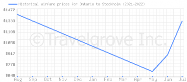 Price overview for flights from Ontario to Stockholm