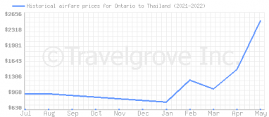 Price overview for flights from Ontario to Thailand