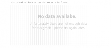 Price overview for flights from Ontario to Toronto