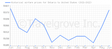 Price overview for flights from Ontario to United States