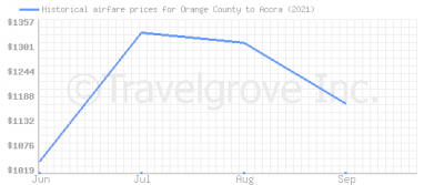 Price overview for flights from Orange County to Accra