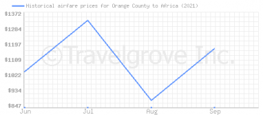 Price overview for flights from Orange County to Africa