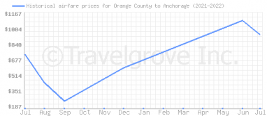 Price overview for flights from Orange County to Anchorage