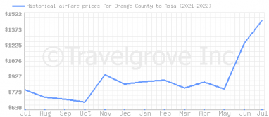 Price overview for flights from Orange County to Asia