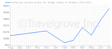 Price overview for flights from Orange County to Atlanta