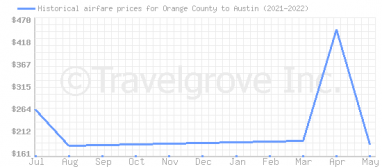 Price overview for flights from Orange County to Austin