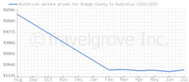 Price overview for flights from Orange County to Australia