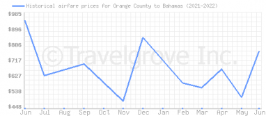 Price overview for flights from Orange County to Bahamas