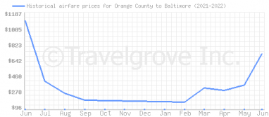 Price overview for flights from Orange County to Baltimore