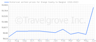 Price overview for flights from Orange County to Bangkok
