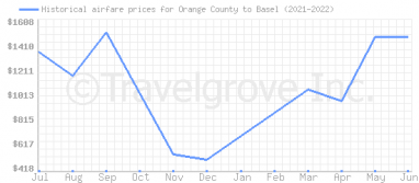 Price overview for flights from Orange County to Basel