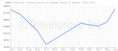 Price overview for flights from Orange County to Boston