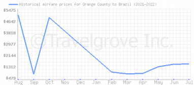 Price overview for flights from Orange County to Brazil