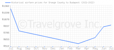 Price overview for flights from Orange County to Budapest