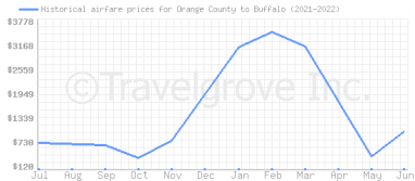 Price overview for flights from Orange County to Buffalo