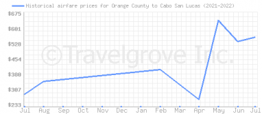 Price overview for flights from Orange County to Cabo San Lucas