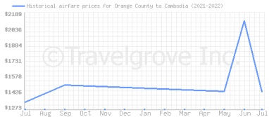 Price overview for flights from Orange County to Cambodia