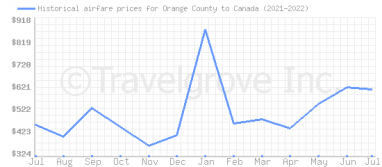 Price overview for flights from Orange County to Canada