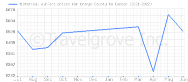 Price overview for flights from Orange County to Cancun
