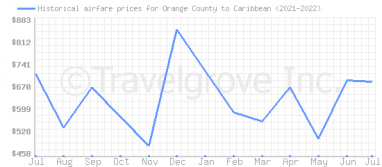 Price overview for flights from Orange County to Caribbean