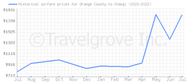 Price overview for flights from Orange County to Changi