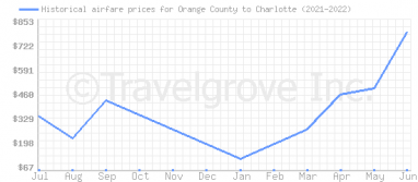 Price overview for flights from Orange County to Charlotte