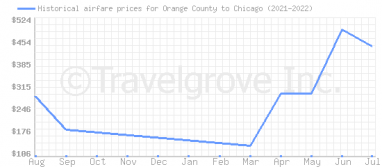 Price overview for flights from Orange County to Chicago