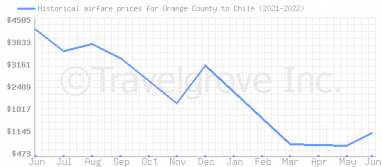 Price overview for flights from Orange County to Chile