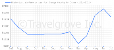 Price overview for flights from Orange County to China