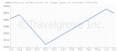 Price overview for flights from Orange County to Cleveland