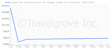 Price overview for flights from Orange County to Costa Rica