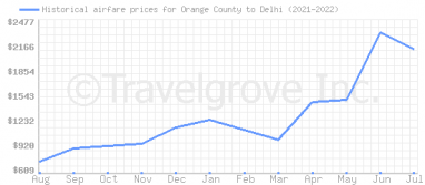 Price overview for flights from Orange County to Delhi