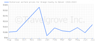 Price overview for flights from Orange County to Denver