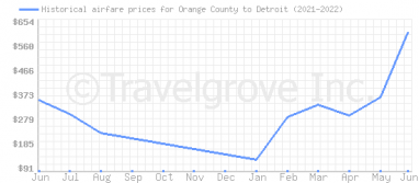 Price overview for flights from Orange County to Detroit