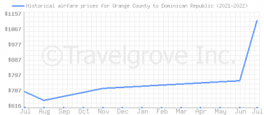 Price overview for flights from Orange County to Dominican Republic