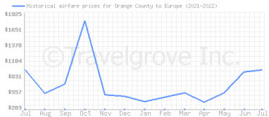 Price overview for flights from Orange County to Europe