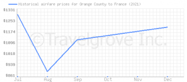 Price overview for flights from Orange County to France