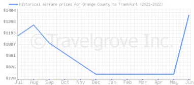 Price overview for flights from Orange County to Frankfurt
