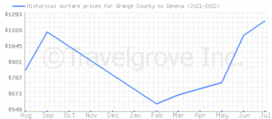 Price overview for flights from Orange County to Geneva