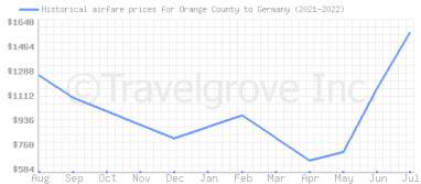 Price overview for flights from Orange County to Germany