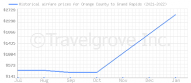 Price overview for flights from Orange County to Grand Rapids